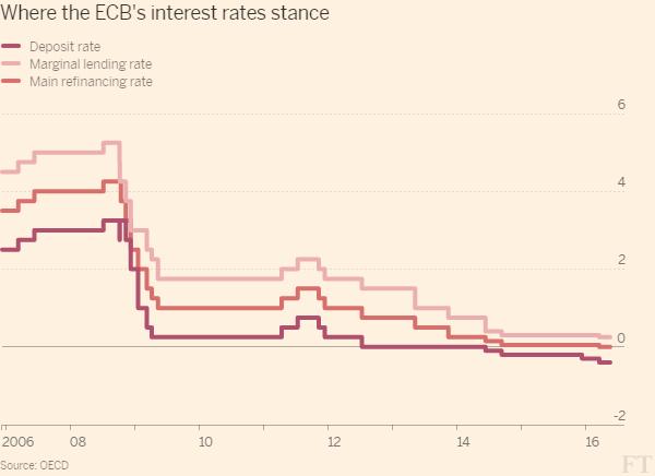 Klíčové sazby Evropské centrální banky