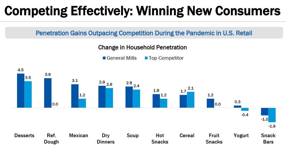 Mírou penetrace Generall Mills během pandemie převyšuje konkurenci, daří se cereáliím, mraženému pečivu a polívkám