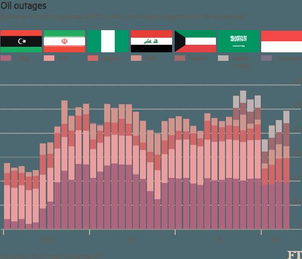 Výpadky těžby ropy