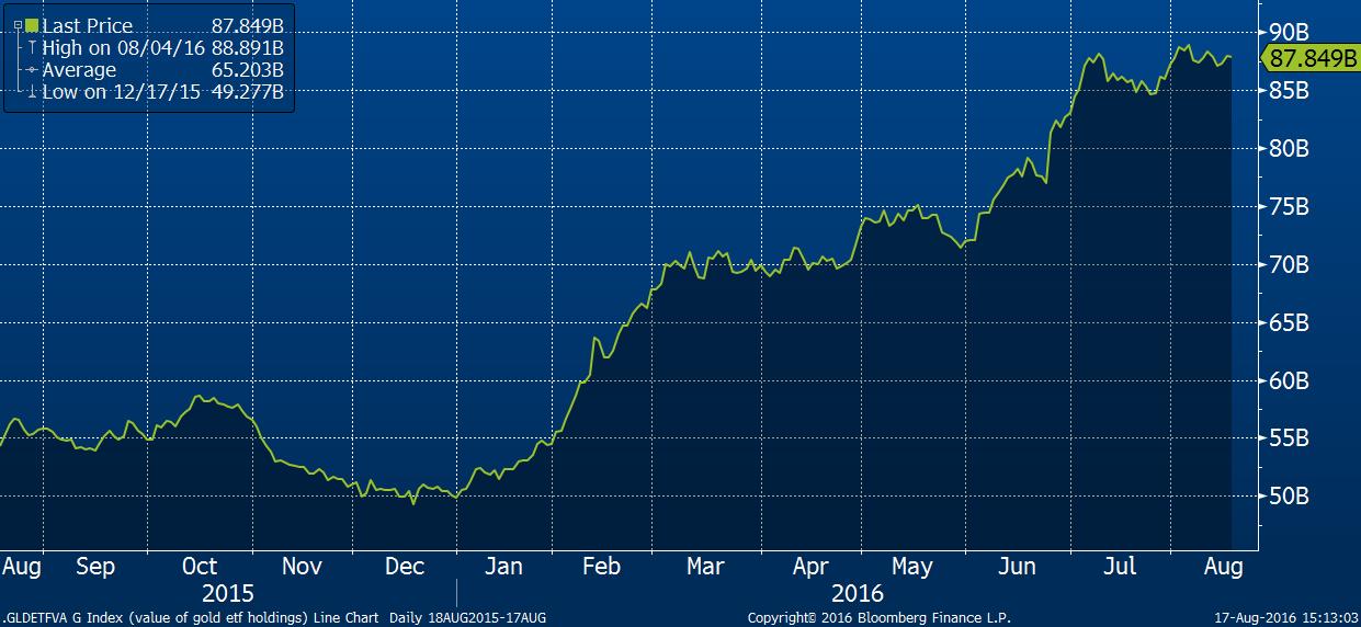 Objem zlata drženého burzovně obchodovanými fondy (ETF)