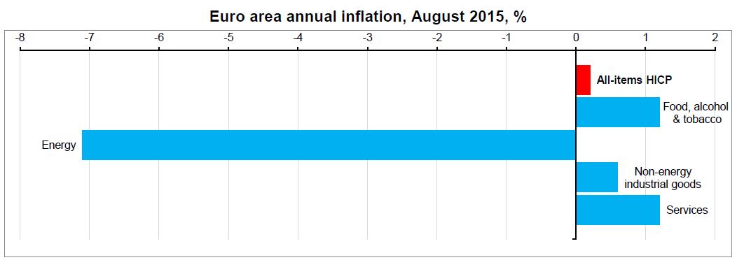 Inflace v eurozóně za srpen 2015
