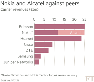 Po dokončení transakce bude mít nová společnost tržby přibližně ve výši přibližně 25 mld. EUR, čímž se stane dvojkou na trhu telekomunikačních technologií pro operátory.