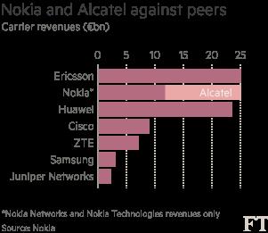 Po dokon�en� transakce bude m�t nov� spole�nost tr�by p�ibli�n� ve v�i p�ibli�n� 25 mld. EUR, ��m� se stane dvojkou na trhu telekomunika�n�ch technologi� pro oper�tory.