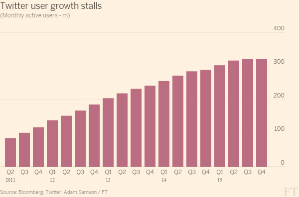 Počet měsíčních aktivních uživatelů (MAU) ve 4Q mezikvartálně stagnoval na 320 mil. při očekávání růstu na 324 mil. uživatelů.