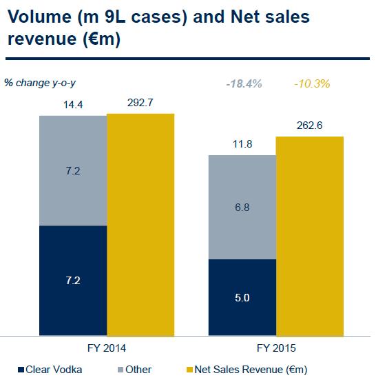 Graf znázorňuje vývoj prodaného objemu (modrá) a tržeb (zlatá) společnosti Stock Spirits Group v letech 2014 a 2015