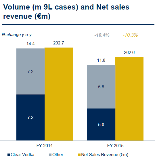 Graf zn�zor�uje v�voj prodan�ho objemu (modr�) a tr�eb (zlat�) spole�nosti Stock Spirits Group v letech 2014 a 2015