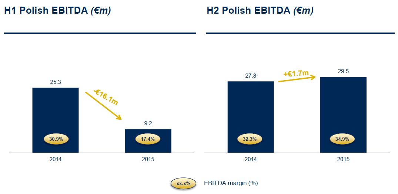 Graf zn�zor�uje v�voj provozn�ho zisku EBITDA v Polsku v prvn� a druh� polovin� let 2014 a 2015.