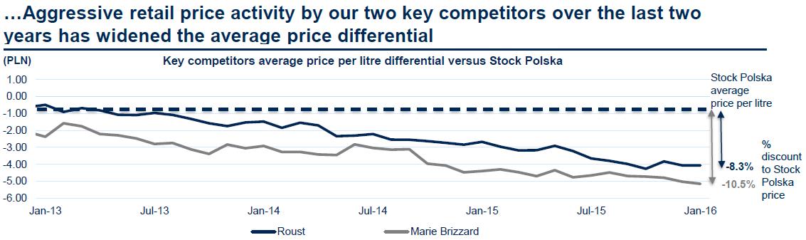 Graf znázorňuje vývoj rozdílu mezi průměrnou cenou za litr u společnosti Stock Spirits Group (přerušovaná čára) a jejích konkurentů Roust (modrá) a Marie Brizzard (šedá), kteří se v posledních letech uchýlili k ostré cenové konkurenci.