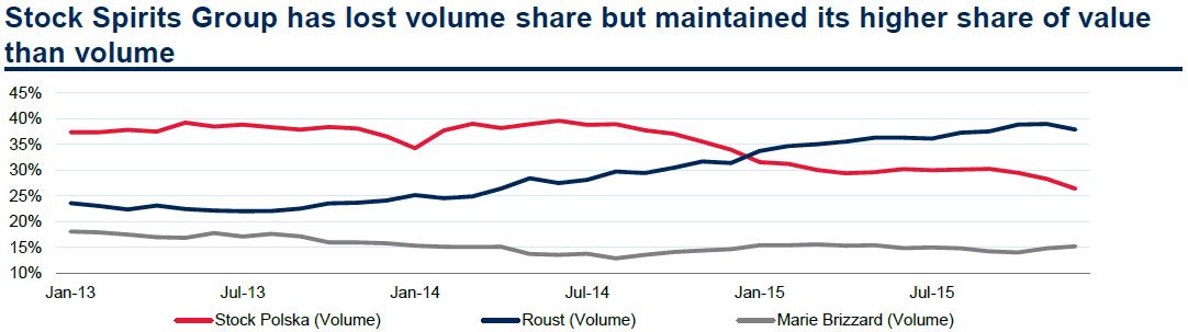 Graf znázorňuje tržní podíl nejvýznamnějších hráčů na polském off trade trhu s vodkou z hlediska objemu.