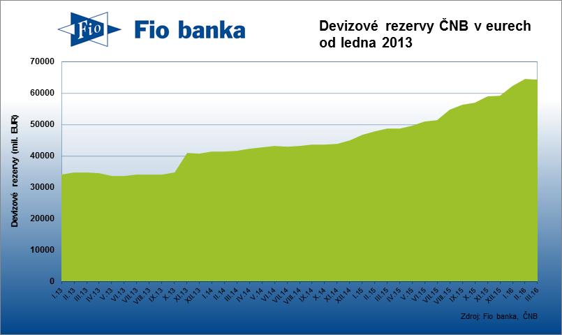 Devizové rezervy vyjádřené v eurech v březnu klesly.