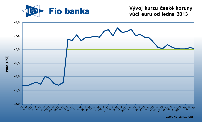 Vývoj kurzu koruny vůči euru
