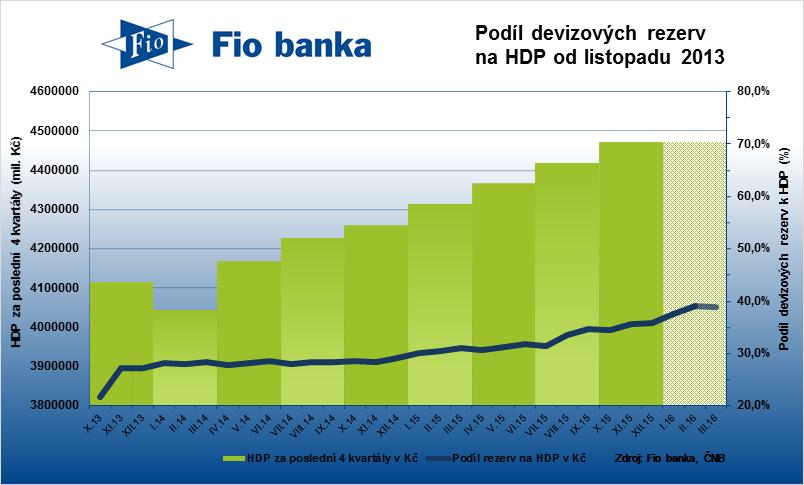 Podíl devizových rezerv na HDP České republiky.
