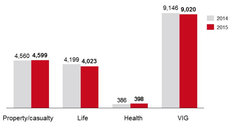 Hrubé předepsané pojistné skupiny VIG v roce 2015