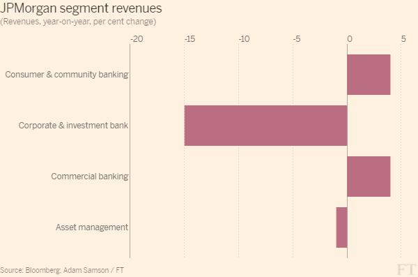Změna výnosů jednotlivých divizí JPMorgan ve 1Q 2016 oproti 1Q 2015