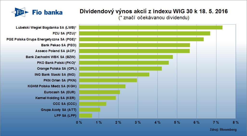 Dividendový výnos akcií z polského indexu WIG 30 k 18. 5. 2016