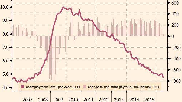 Míra nezaměstnanosti (levá osa) a změna počtu pracovních míst mimo zemědělství (pravá osa)