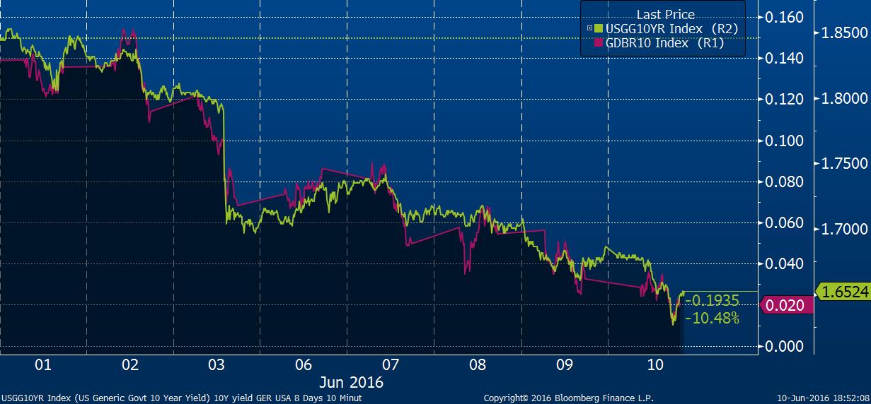 Graf zobrazuje vývoj výnosů německých 10letých bondů (růžová) a amerických 10letých bondů (zelená). Pokles ze 3. června jde na vrub slabým datům z amerického trhu práce, která oddálila zvýšení sazeb v USA.