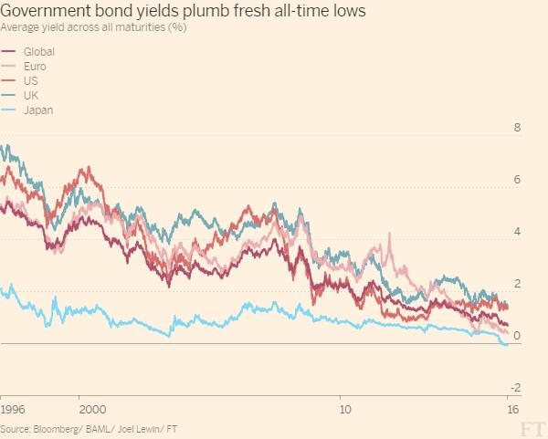 Průměrný výnos vládních dluhopisů významných světových oblastí.