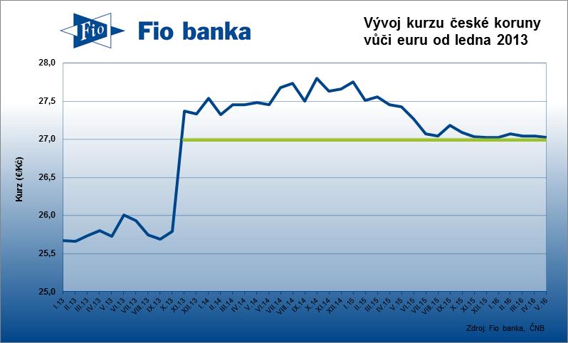 Vývoj kurzu české koruny vůči euru od ledna 2013 do května 2016