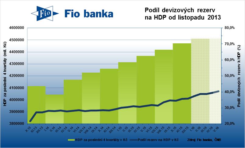 Podíl devizových rezerv na hrubém domácím produktu České republiky