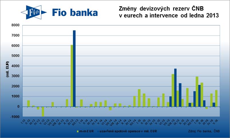Meziměsíční změna devizových rezerv a intervence ČNB.