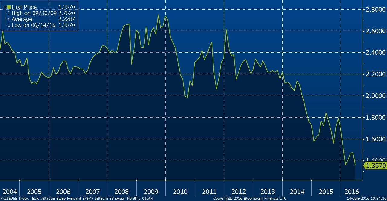 Vývoj inflačního očekávání v eurozóně, respektive pětiletého inflačního swapu