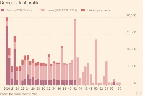 Graf ukazuje výši dluhů Řecka, které v daném roce dosáhnout splatnosti.