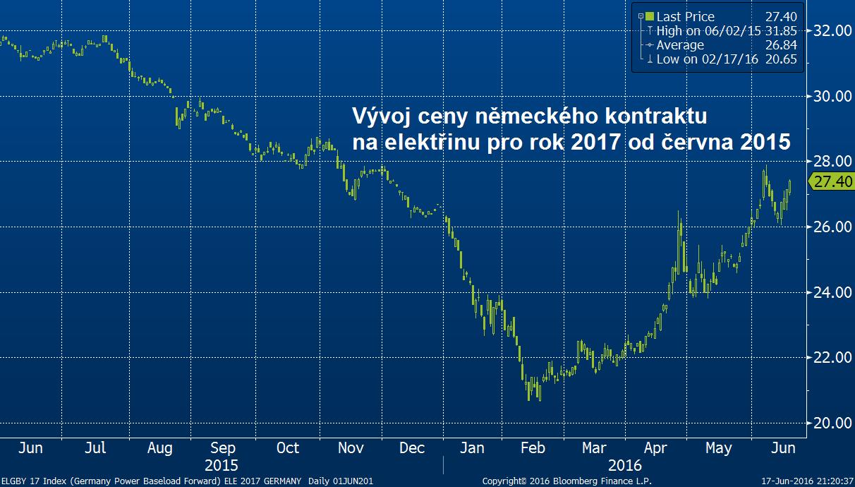 Vývoj německého kontraktu na cenu elektřiny v roce 2017 od května roku 2015