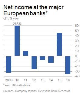 Meziroční změna čistého zisku u velkých evropských bank vyjma britských bank