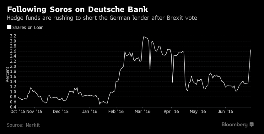 Podle údajů agentury Markit tento týden vzrostl podíl půjčených akcií Deutsche Bank na 2,7 %.
