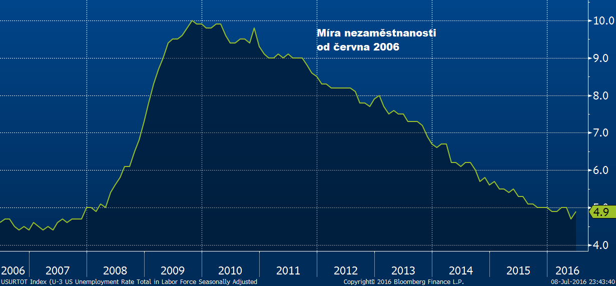 Míra nezaměstnanosti v USA od června 2006 do června 2016