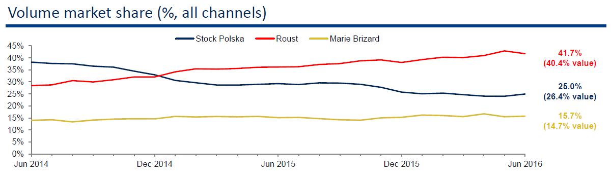 Vývoj objemového tržního podílu společnosti Stock Spirits Group a konkurenčních společností Roust a Marie Brizard na polském trhu s vodkou