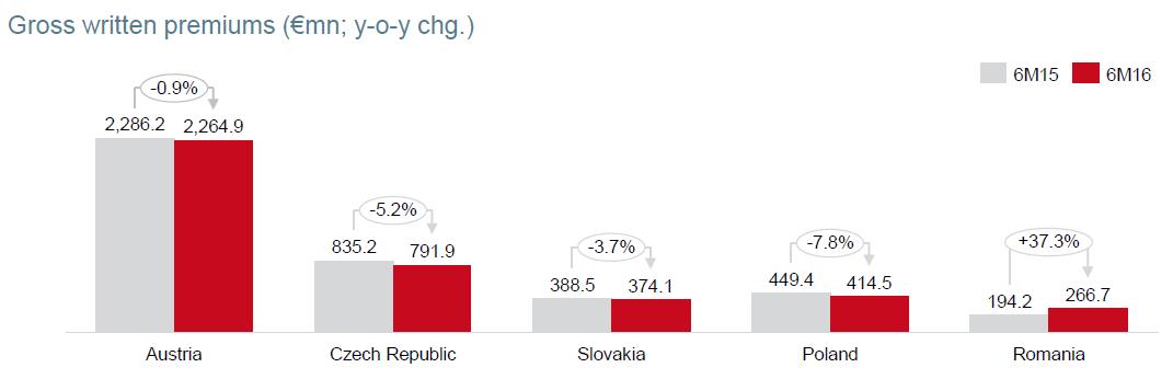 V�voj hrub�ho p�edepsan�ho pojistn�ho poji��ovac� skupiny Vienna Insurance Group na hlavn�ch trz�ch za 1H 2016