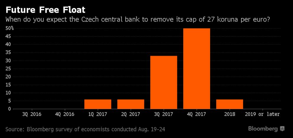 Většina oslovených ekonomů očekává ukončení intervencí ČNB na konci roku 2017