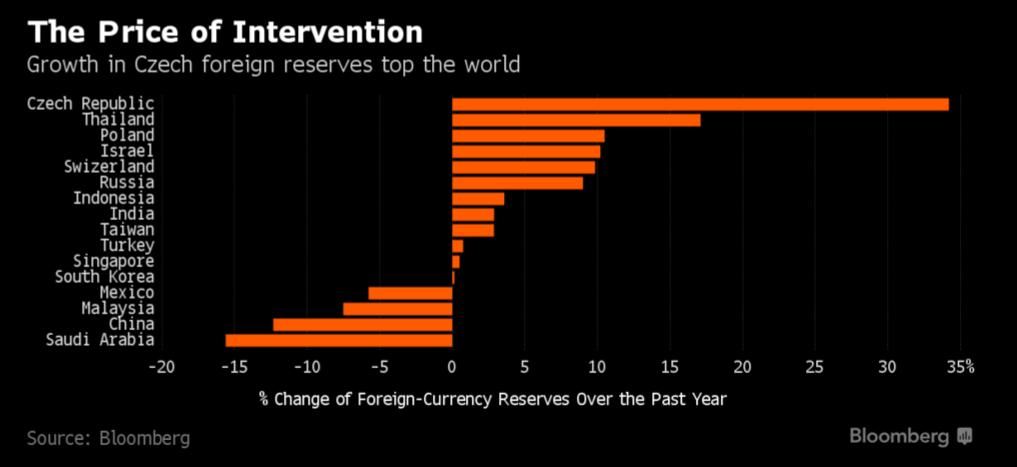 Devizové rezervy ČNB vyjádřené v amerických dolarech byly v červenci 2016 meziročně vyšší o více než třetinu