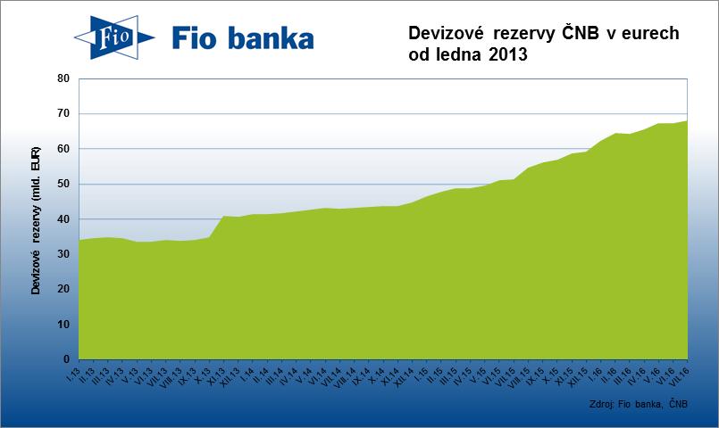 Devizové rezervy ČNB činily na konci července 68,11 mld. EUR