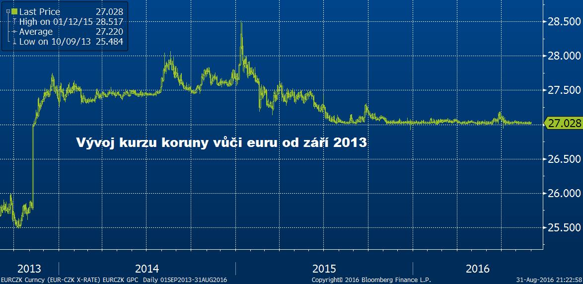 Kurz koruny vůči euru se drží blízko intervenční hranice