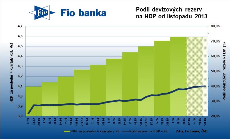 Podíl devizových rezerv na HDP se drží blízko 40 %