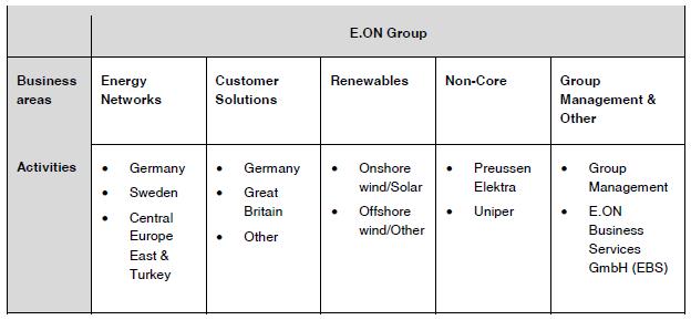 Schéma s provozní strukturou skupiny E.ON