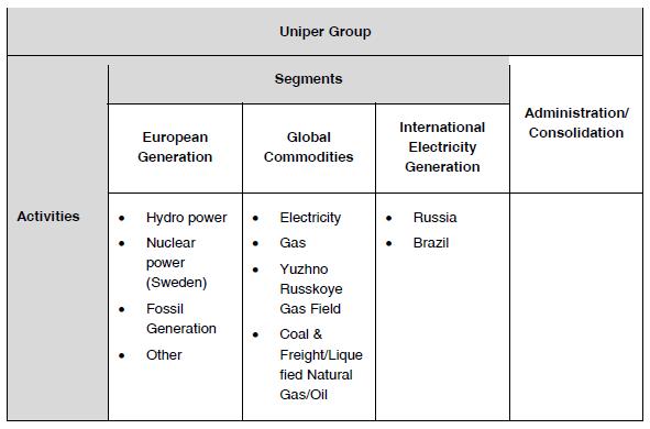 Schéma s provozní strukturou skupiny Uniper