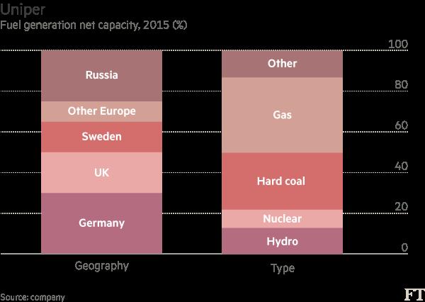 Geografické rozmístění elektrárenských kapacit společnosti a podíl jednotlivých technologií