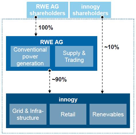 Vlastnické propojení mezi společnostmi RWE a Innogy s tržními segmenty, ve kterých působí