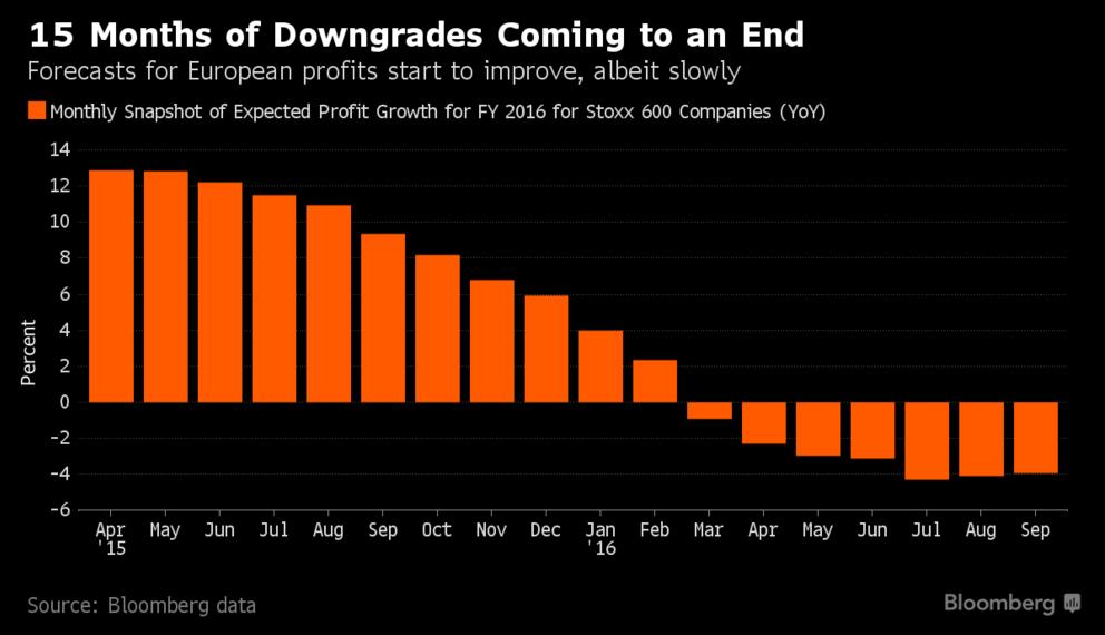 Po 15 měsících snižování výhledu ziskovosti evropských společností začali akcioví analytici mírnit svou skepsi a nyní očekávají, že zisk za rok 2016 klesne o 3,9 %.