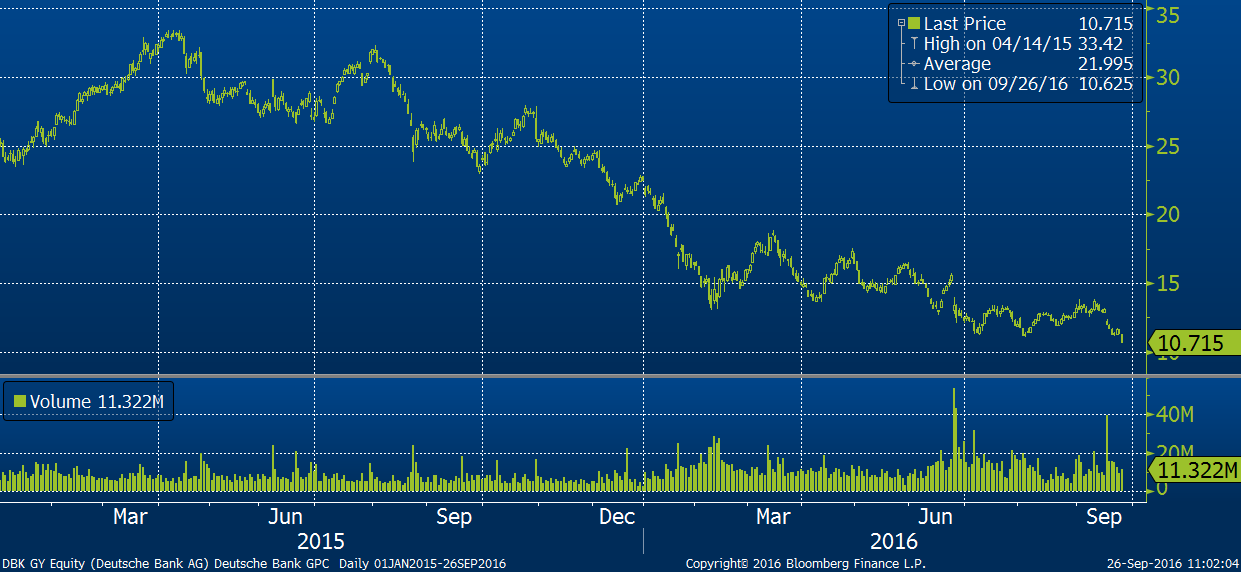 Vývoj akcií Deutsche Bank od roku 2015