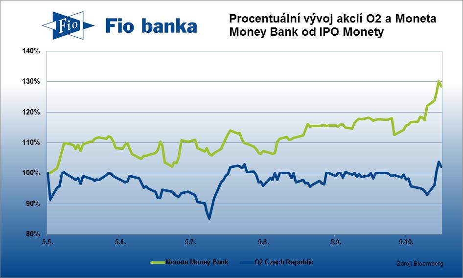 Vývoj akcií Moneta Money Bank a O2 Czech Republic od IPO Monety 5. května