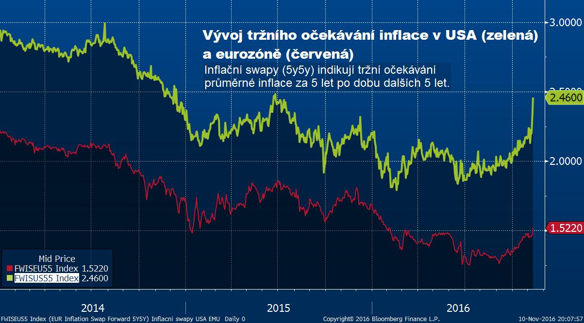 Vývoj pětiletých inflačních swapů v USA (zelená) a eurozóně (červená)