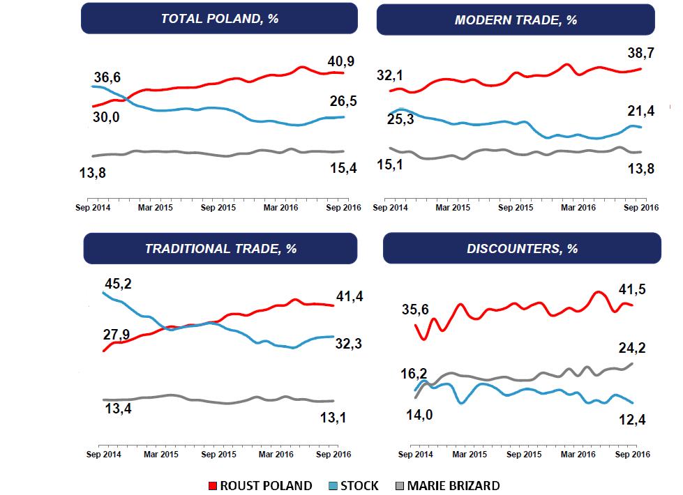 Graf s vývojem tržního podílu společností Roust (červená), Stock Spirits Group (modrá) a Marie Brizard (šedá) na různých segmentech polského trhu s vodkou.