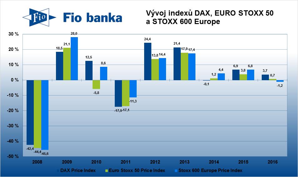 Graf s vývojem indexů EURO STOXX 50, STOXX Europe 600 a DAX 30 v posledních letech.