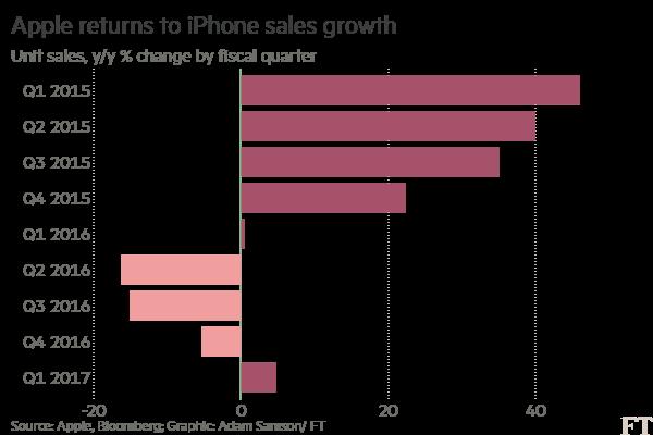 Meziroční dynamika prodaných kusů telefonů iPhone