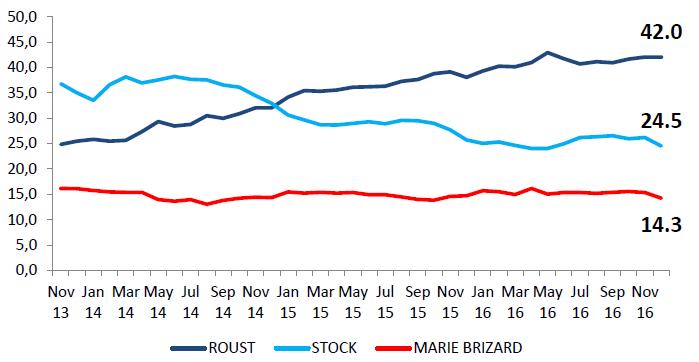 Graf s podíly hlavních hráčů na polském trhu s vodkou (dle objemu)
